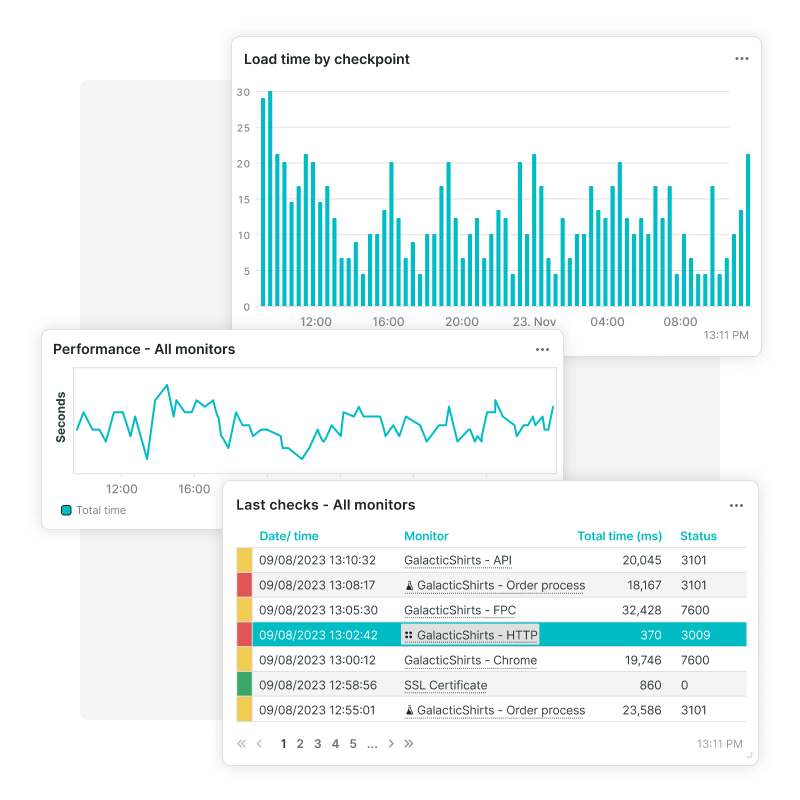 Dashboard tiles of Synthetic Monitoring, load time by checkpoint, performance and order process.